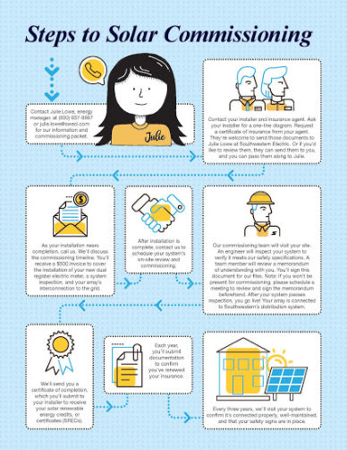 Steps to solar commissioning icon